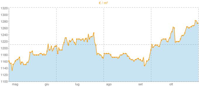 Quotazione villette a schiera ad Acerra in €/m² negli ultimi 180 giorni.