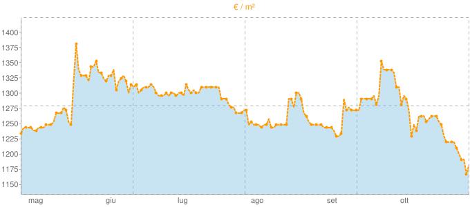 Quotazione mansarde ad Ovada in €/m² negli ultimi 180 giorni.