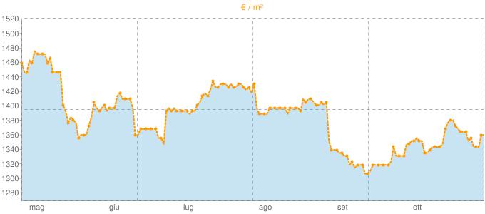 Quotazione attici ad Acerra in €/m² negli ultimi 180 giorni.