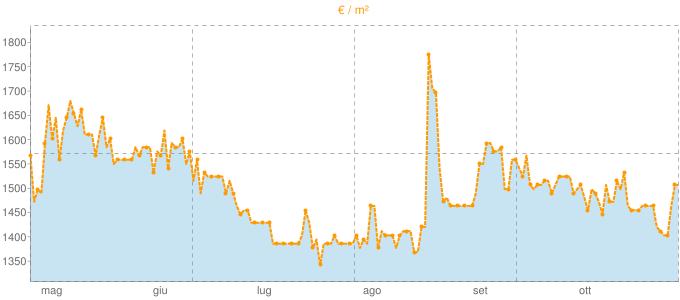 Quotazione pentavani a Fermo in €/m² negli ultimi 180 giorni.