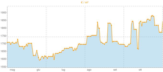 Quotazione mansarde a Carimate in €/m² negli ultimi 180 giorni.