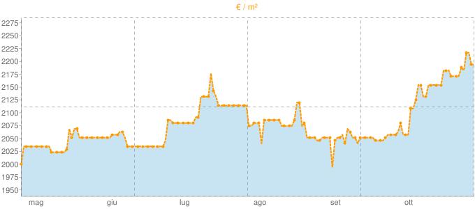 Quotazione trivani ad Albinea in €/m² negli ultimi 180 giorni.