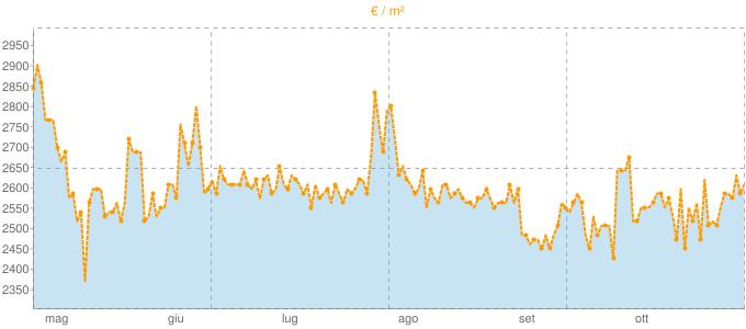 Quotazione trivani a Greve in Chianti in €/m² negli ultimi 180 giorni.