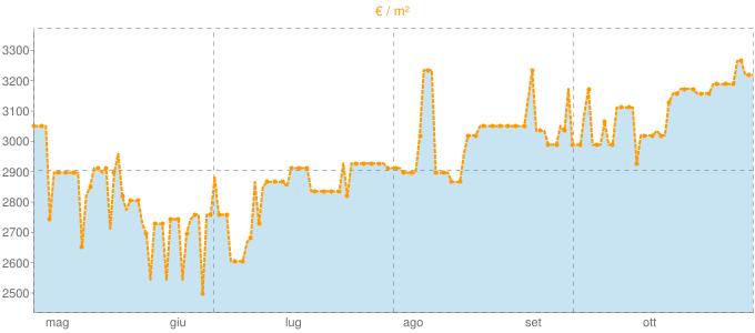 Quotazione villette a schiera a Cernobbio in €/m² negli ultimi 180 giorni.