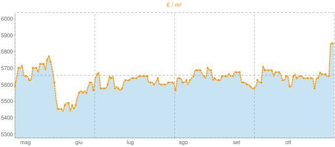 Quotazione attici a Monte Argentario in €/m² negli ultimi 180 giorni.