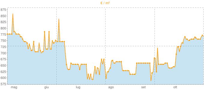 Quotazione case indipendenti a Torre de' Picenardi in €/m² negli ultimi 180 giorni.