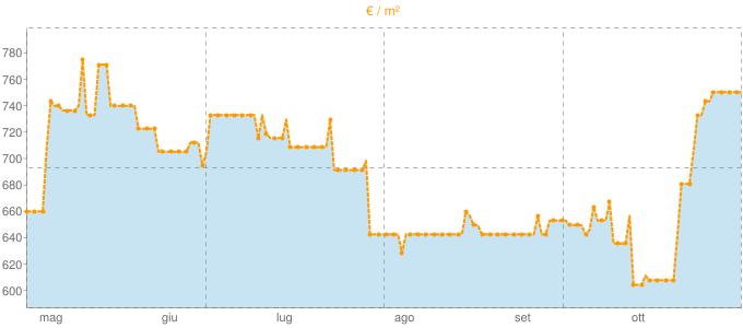Quotazione bifamiliari ad Anagni in €/m² negli ultimi 180 giorni.