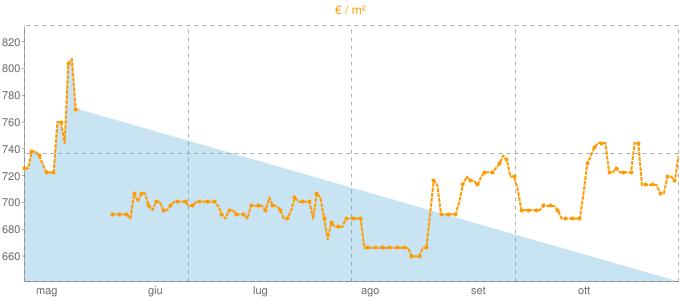 Quotazione bifamiliari a Montegrino Valtravaglia in €/m² negli ultimi 180 giorni.