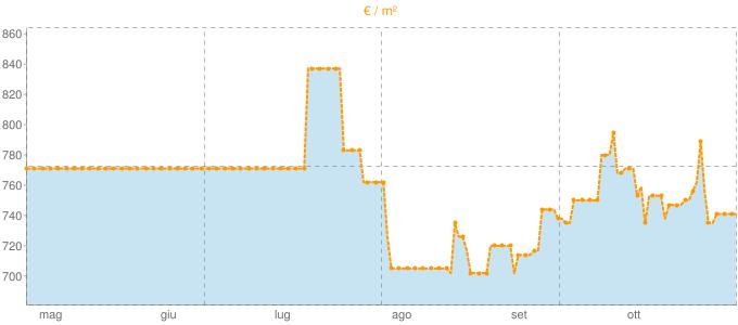 Quotazione appartamenti ad Oviglio in €/m² negli ultimi 180 giorni.