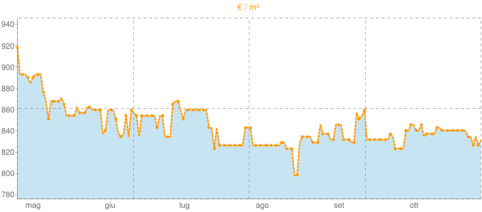 Quotazione mansarde a Prata di Principato Ultra in €/m² negli ultimi 180 giorni.