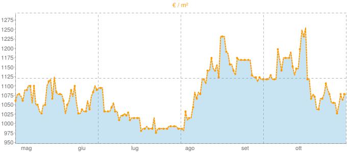 Quotazione mansarde a Martinengo in €/m² negli ultimi 180 giorni.
