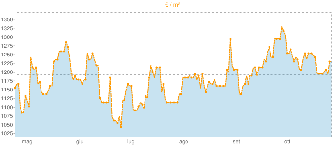 Quotazione casali a Baone in €/m² negli ultimi 180 giorni.