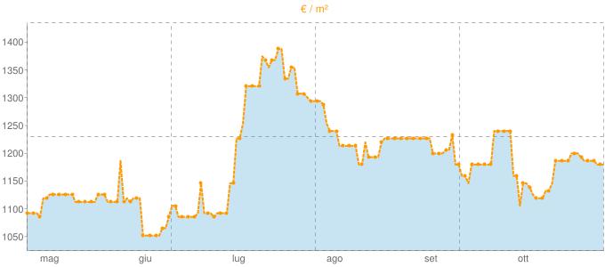 Quotazione bifamiliari a Scalenghe in €/m² negli ultimi 180 giorni.