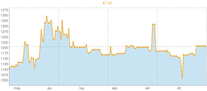 Quotazione mansarde a Roletto in €/m² negli ultimi 180 giorni.