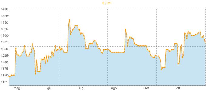 Quotazione mansarde a Nepi in €/m² negli ultimi 180 giorni.