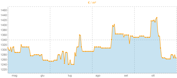 Quotazione locali commerciali a Porto Sant'Elpidio in €/m² negli ultimi 180 giorni.