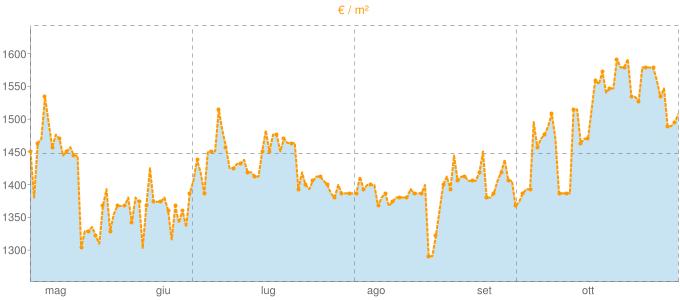 Quotazione trivani a Giaveno in €/m² negli ultimi 180 giorni.