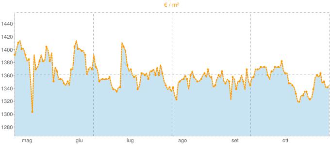 Quotazione trivani ad Este in €/m² negli ultimi 180 giorni.