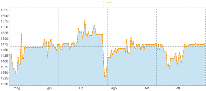 Quotazione trivani a Porcia in €/m² negli ultimi 180 giorni.