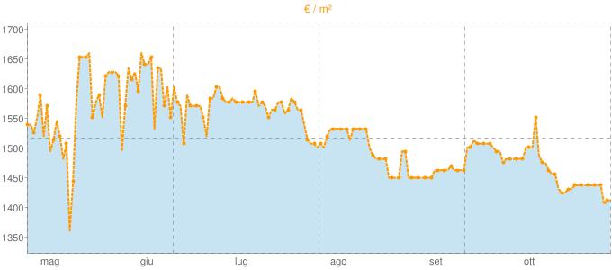Quotazione mansarde ad Ivrea in €/m² negli ultimi 180 giorni.