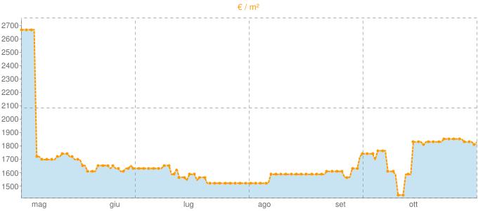 Quotazione monolocali a Buti in €/m² negli ultimi 180 giorni.
