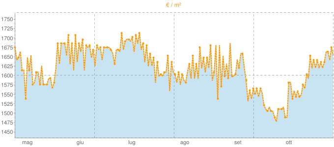 Quotazione bifamiliari a Dicomano in €/m² negli ultimi 180 giorni.