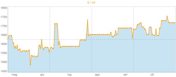 Quotazione villette a schiera a Cetona in €/m² negli ultimi 180 giorni.