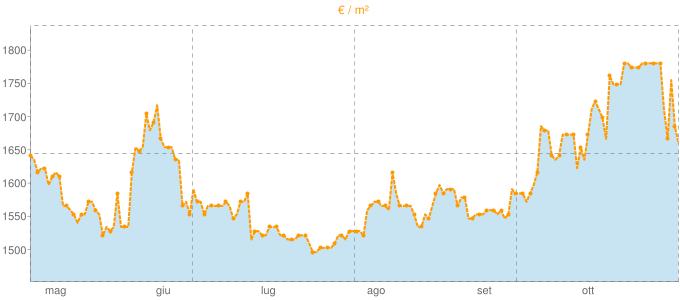 Quotazione trivani ad Ispra in €/m² negli ultimi 180 giorni.