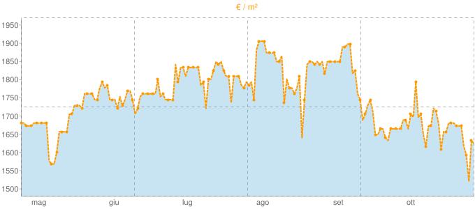 Quotazione trivani a Valverde (CT) in €/m² negli ultimi 180 giorni.
