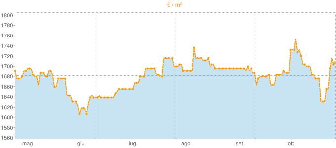 Quotazione bifamiliari a Corbetta in €/m² negli ultimi 180 giorni.