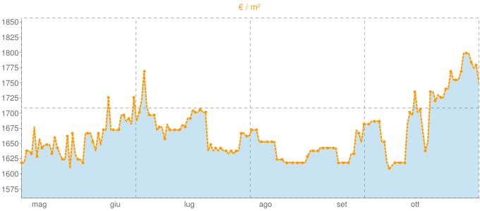 Quotazione mansarde a Mediglia in €/m² negli ultimi 180 giorni.