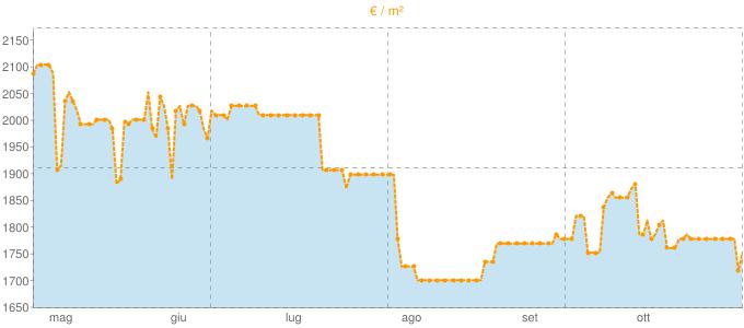 Quotazione trivani ad Altidona in €/m² negli ultimi 180 giorni.
