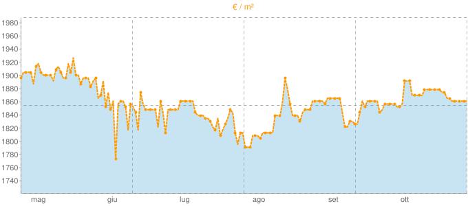 Quotazione villette a schiera a Nembro in €/m² negli ultimi 180 giorni.