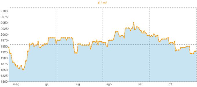 Quotazione attici a Maranello in €/m² negli ultimi 180 giorni.