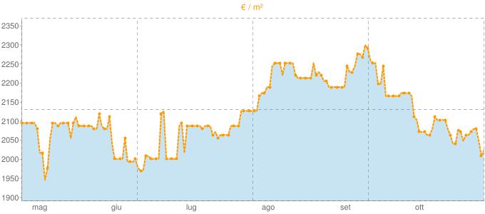Quotazione bivani ad Asiago in €/m² negli ultimi 180 giorni.