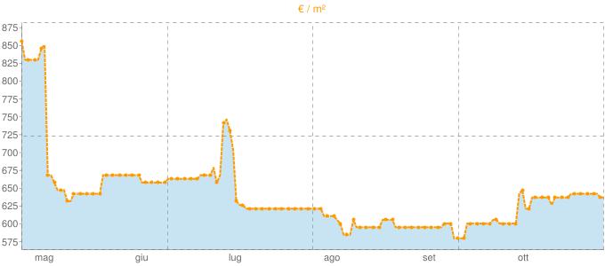 Quotazione ville a Crosia in €/m² negli ultimi 180 giorni.