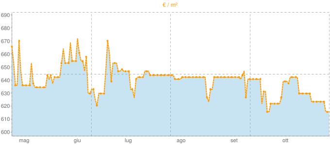 Quotazione attici a Montalto Uffugo in €/m² negli ultimi 180 giorni.