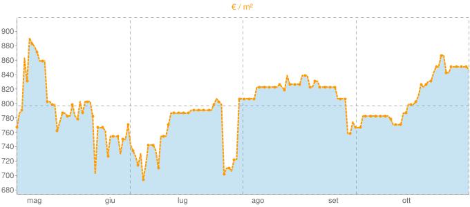 Quotazione appartamenti a Ceres in €/m² negli ultimi 180 giorni.