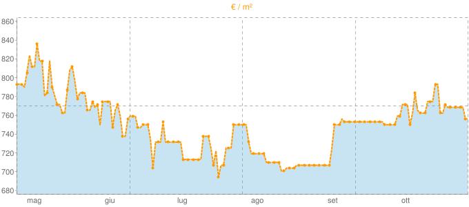 Quotazione case indipendenti a Ceres in €/m² negli ultimi 180 giorni.