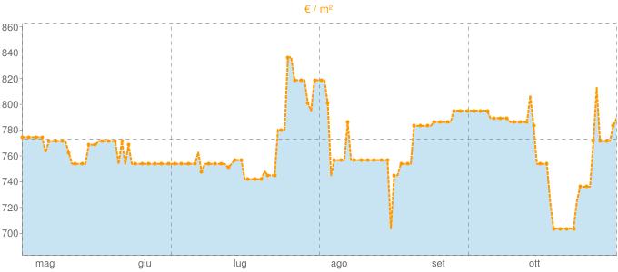Quotazione bivani a Capua in €/m² negli ultimi 180 giorni.