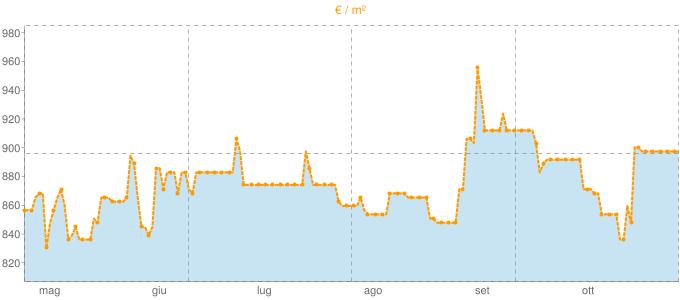 Quotazione case indipendenti a Solignano in €/m² negli ultimi 180 giorni.