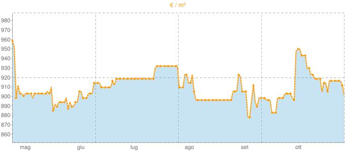 Quotazione ville a Stienta in €/m² negli ultimi 180 giorni.