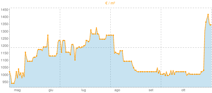 Quotazione mansarde ad Isernia in €/m² negli ultimi 180 giorni.