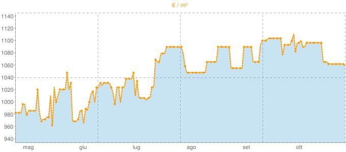 Quotazione case indipendenti ad Olcenengo in €/m² negli ultimi 180 giorni.