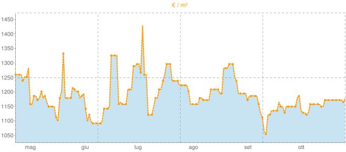 Quotazione bivani a Bitonto in €/m² negli ultimi 180 giorni.