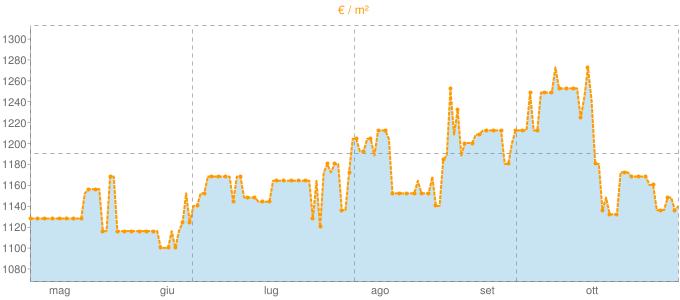 Quotazione quadrivani a Deruta in €/m² negli ultimi 180 giorni.