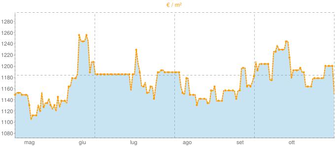 Quotazione trivani a Marcignago in €/m² negli ultimi 180 giorni.