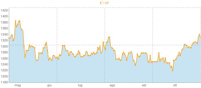Quotazione ville a Carpenedolo in €/m² negli ultimi 180 giorni.