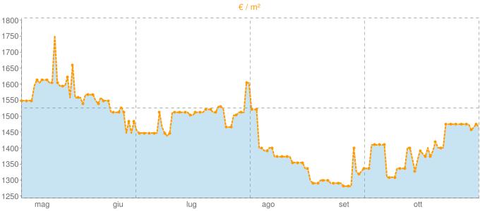 Quotazione mansarde a Taino in €/m² negli ultimi 180 giorni.