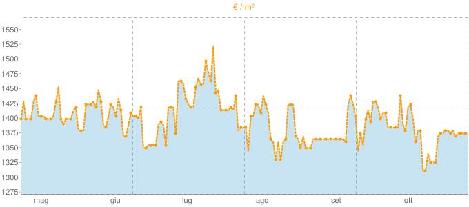 Quotazione mansarde a Pontida in €/m² negli ultimi 180 giorni.